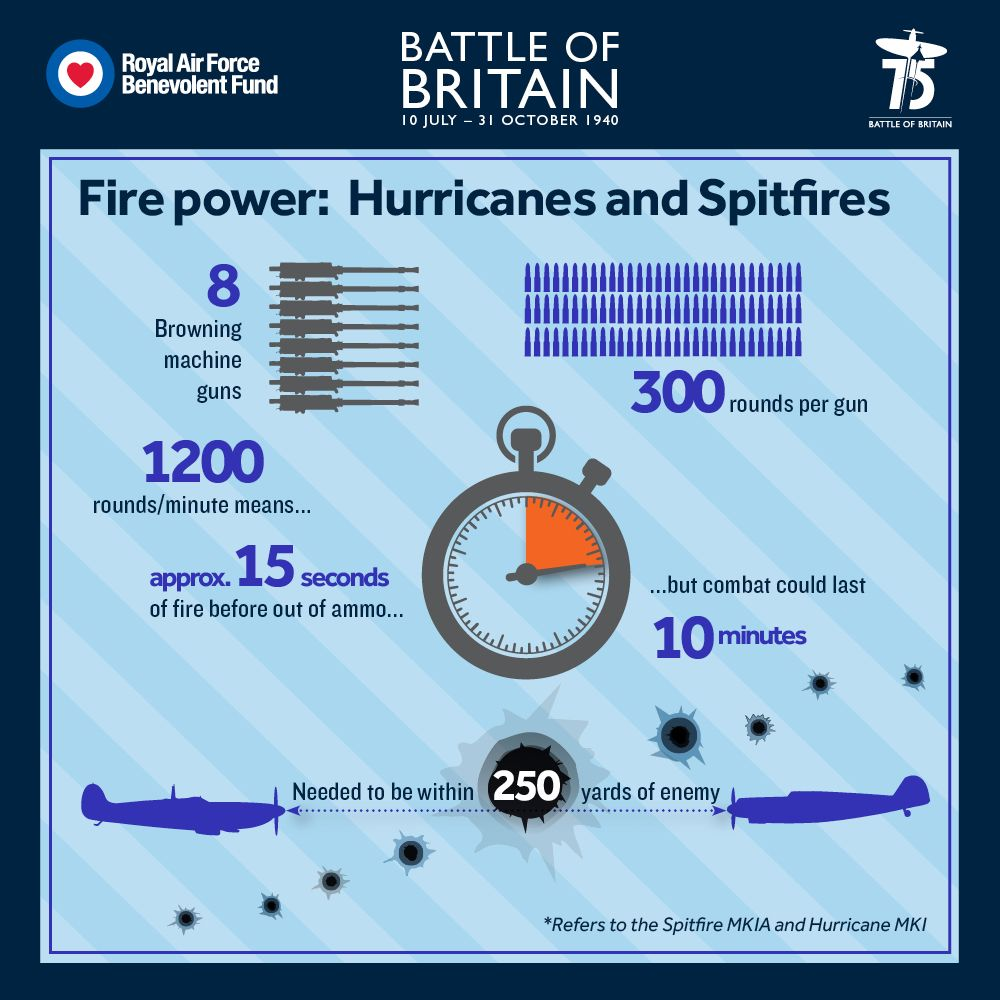 Did You Know The Spitfire Mk Ia And Hurricane Mk I Had The Same Firepower Battle Of Britain Royal Air Force Battle
