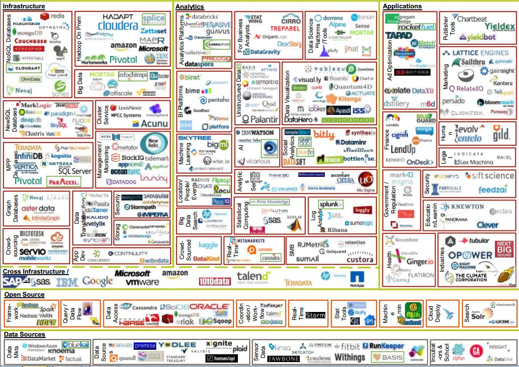 Big Data Tools Matrix Google Search Big Data Data Analytics