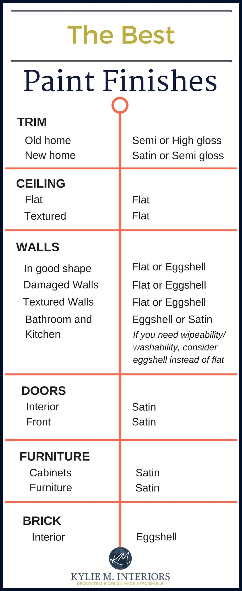 Super The Best Paint Finish For Walls Ceilings Trims Doors And Download Free Architecture Designs Photstoregrimeyleaguecom