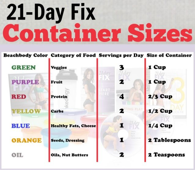 21-Day lfix _ Container Sizes Beachbody Color Category of Food ...