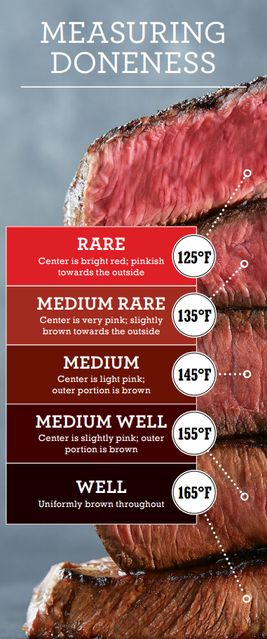 Measuring Steak Doneness Chart Steak Internal Temperature Guide