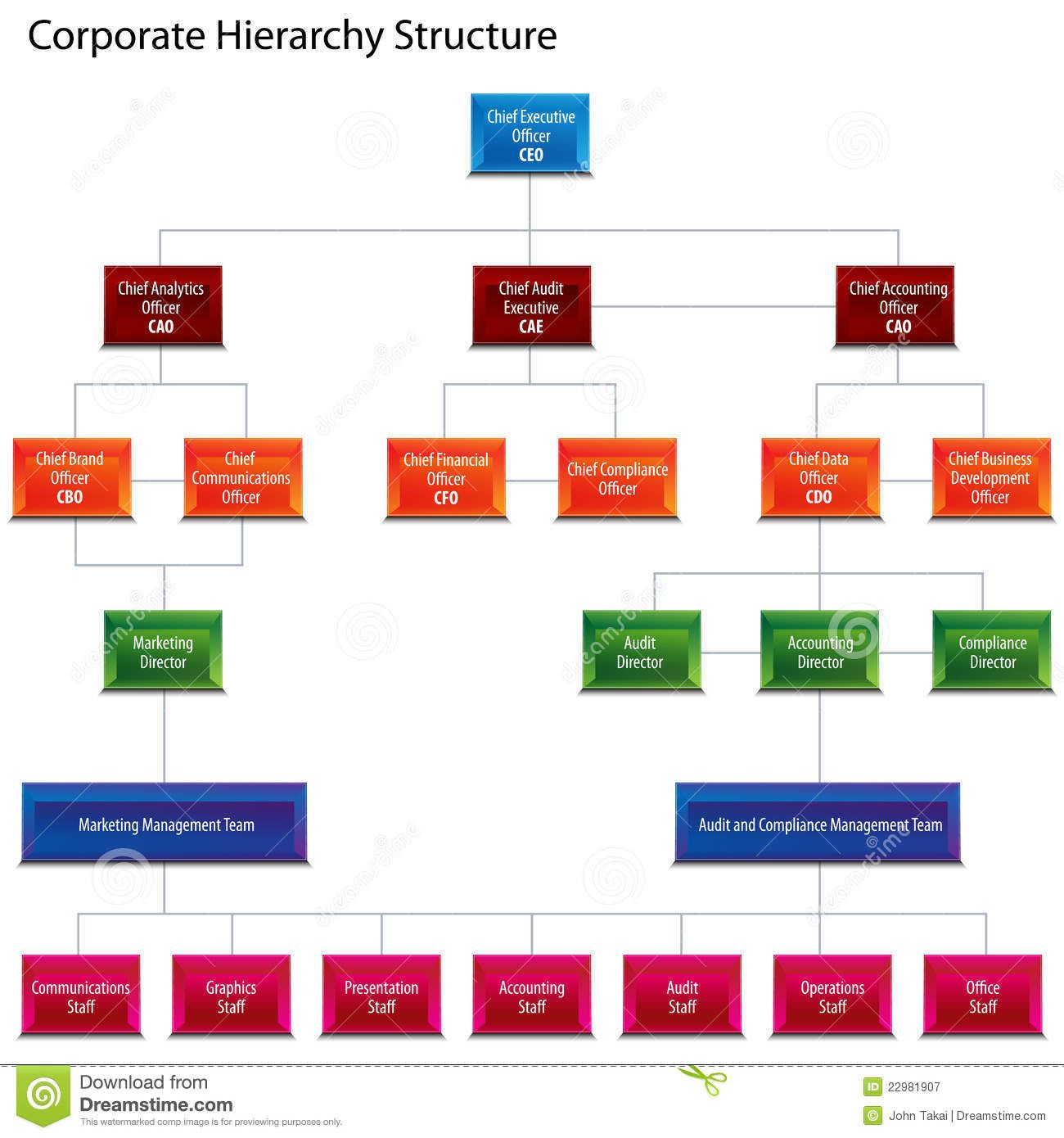 Functional Hierarchy Diagram 2000 Honda Civic Ac Wiring Corporate Structure Chart Royalty Free Stock