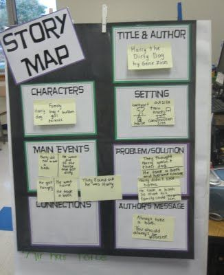 Second Grade Style: Retell the Story  create a  giant story map and use post-its to help with the retell.