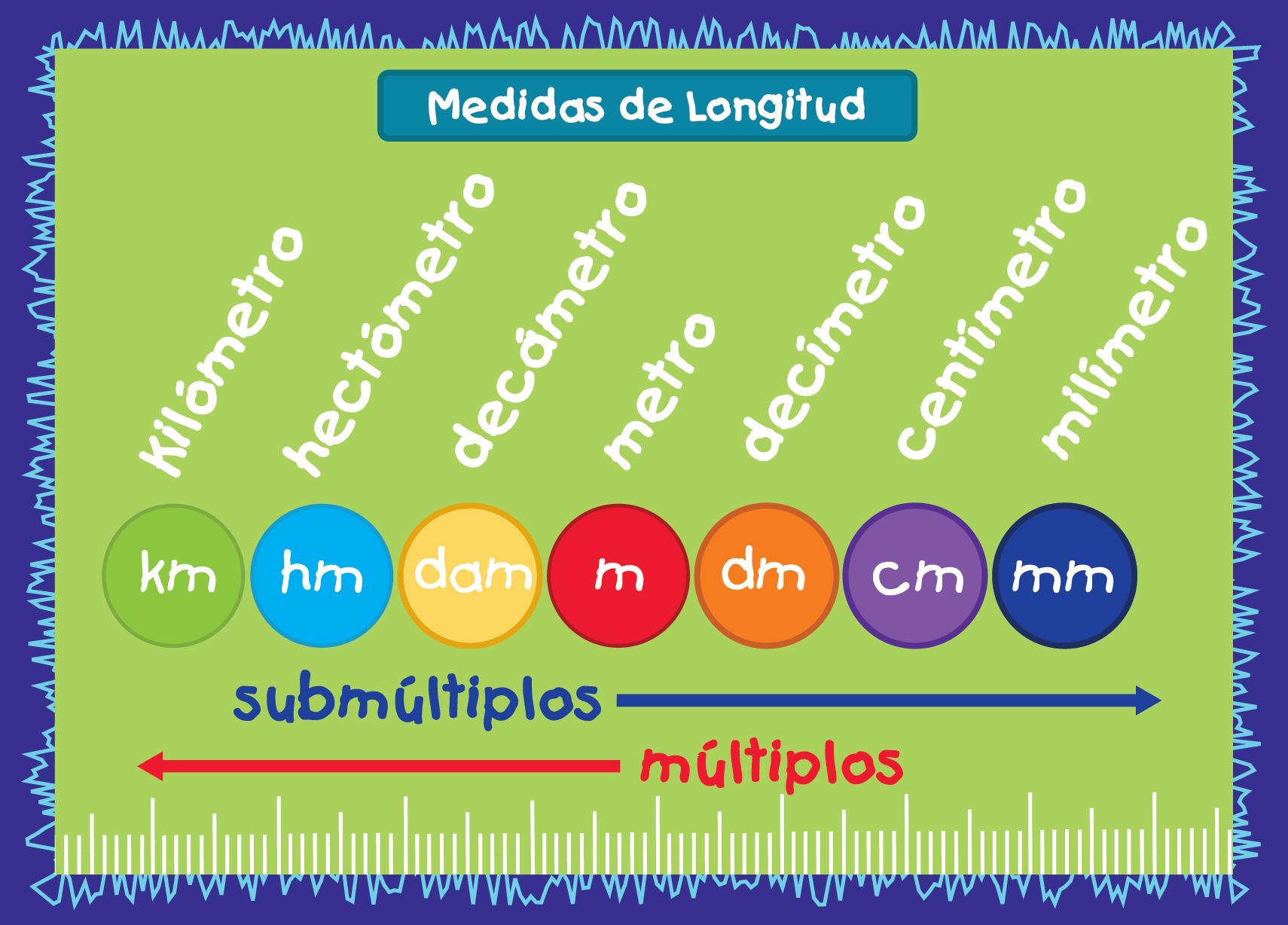 Póster Académico Matemáticas Pam 004 Medidas De Longitud Matematicas Fichas De Matematicas Actividades De Quinto Grado