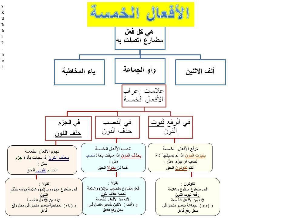 حروف الجزم Learning Arabic Blog Learning
