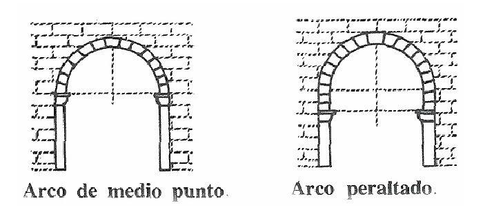 Arco Peraltado Arte Arquitectonico