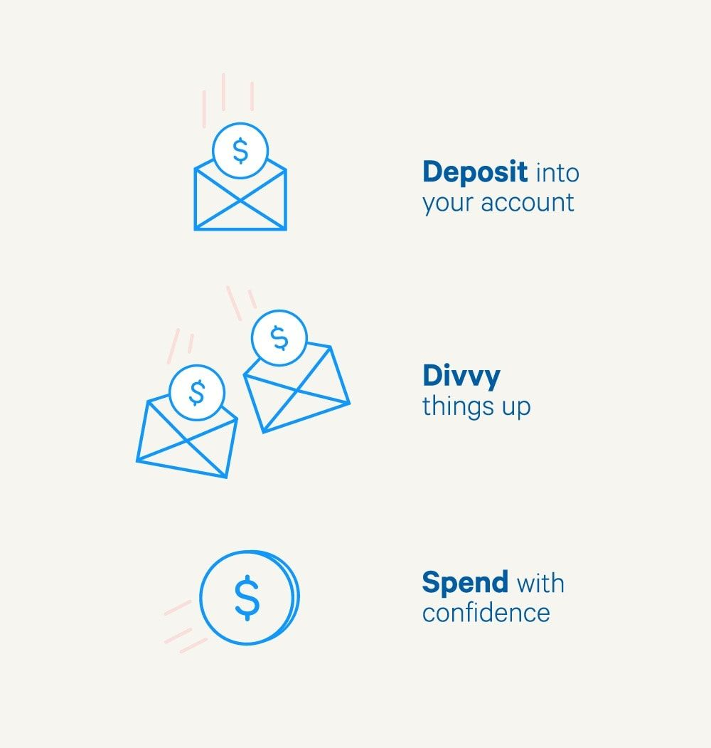 Simple Online Banking With Built In Budgeting Saving Tools Online Bank Account Online Banking Budget Saving