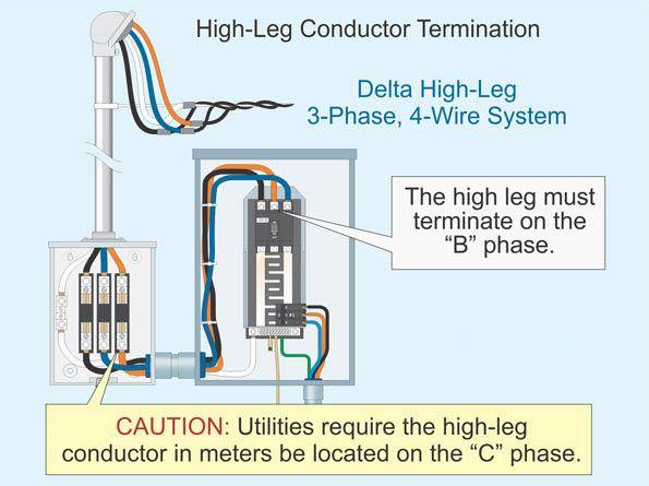 High-leg Conductor Termination