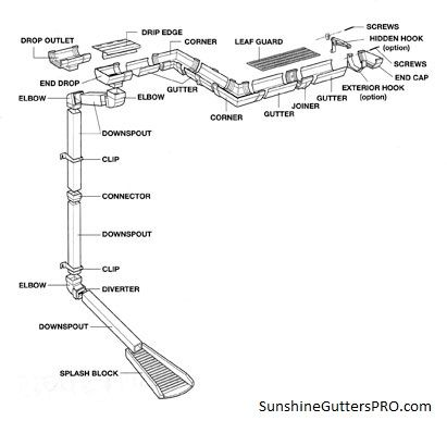 Components Using In Gutter Downspout Installation Sunshinegutterspro Rain Gutter Installation How To Install Gutters Rain Gutters