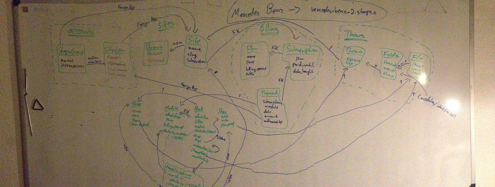 Database Structure v1