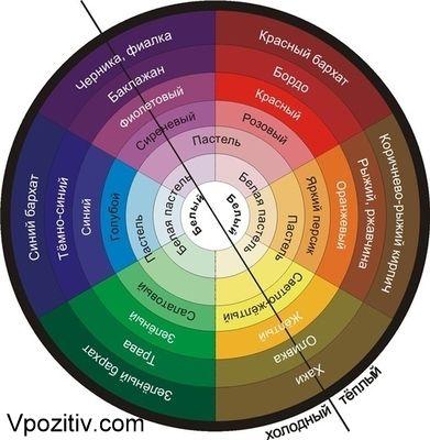 Гете теория цвета