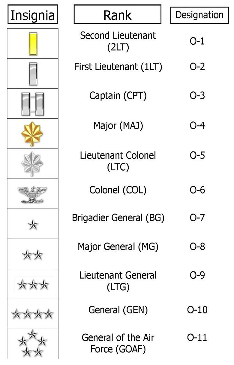 MILITARY OFFICERS O-1 thur O-10 Insignia | military rank structure ...