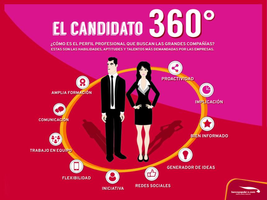 Candidato 360º: cómo es su perfil profesional