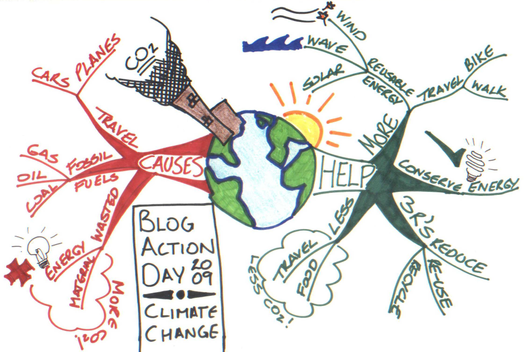 Climate Change Mind Map Dissertation Topic On
