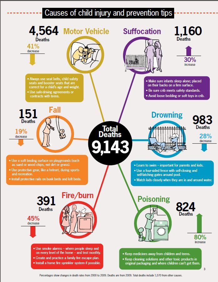 CDC factsheet Child injury, Infographic health, Injury