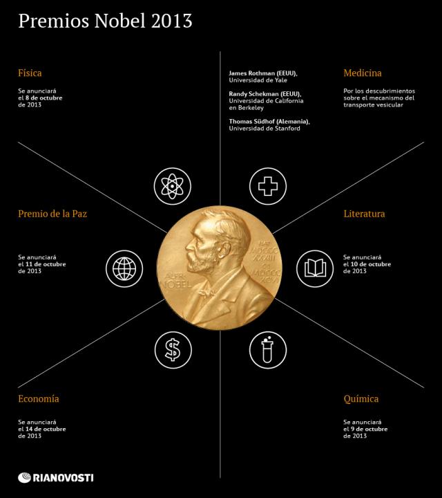 Premios Nobel 2013 #infografia