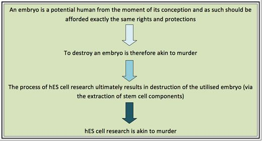 stem cell research - Google Search GAMSAT/MCAT ESSAYS Science hot