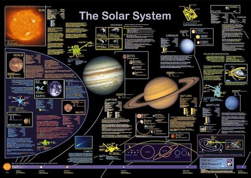 nine planets solar system facts | Astronomy, Space ...