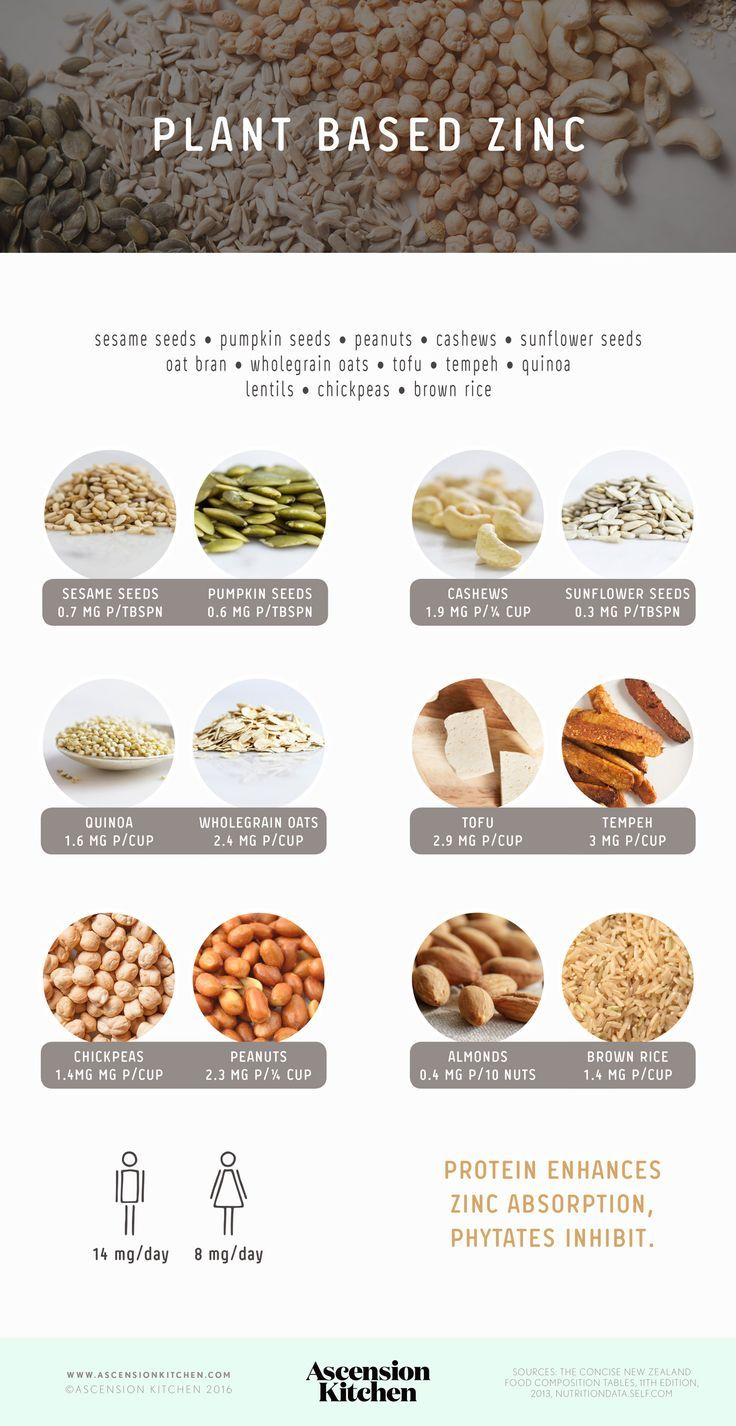 Plant based sources of zinc …   Plant-Based Info and Tips ...