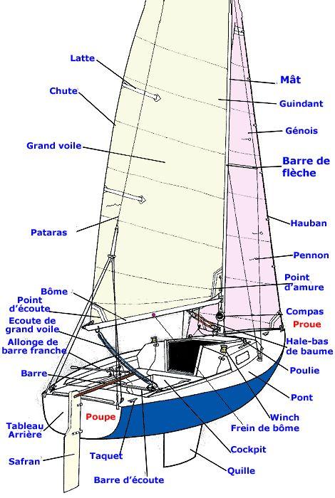 afficher l 39 image d 39 origine boats pinterest voilier bateaux a permis bateau. Black Bedroom Furniture Sets. Home Design Ideas