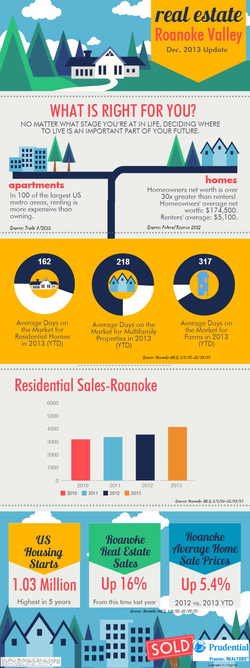 Roanoke Real Estate Market Update for December 2013