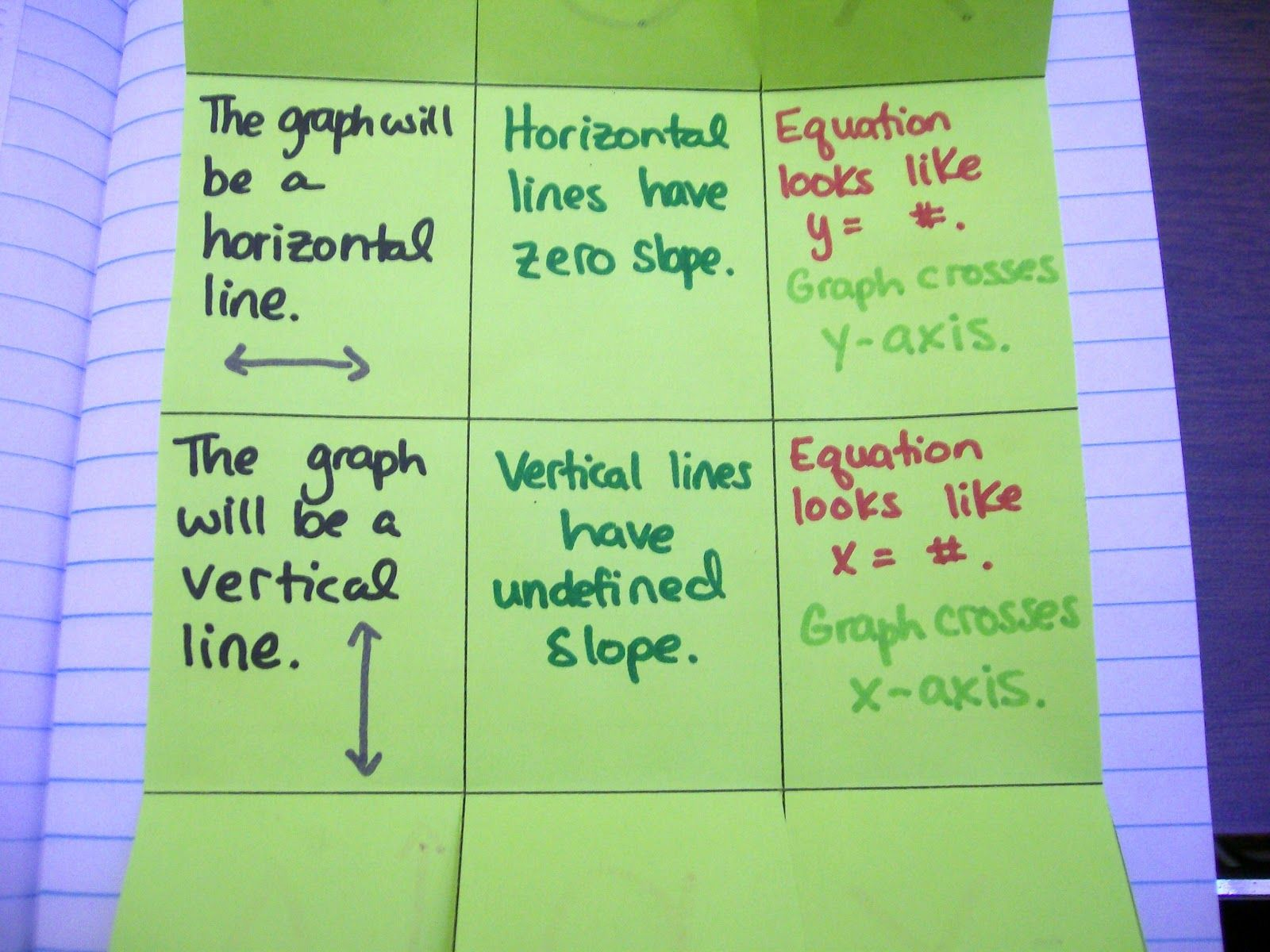 HOY VUX Mnemonic for graphing horizontal and vertical lines