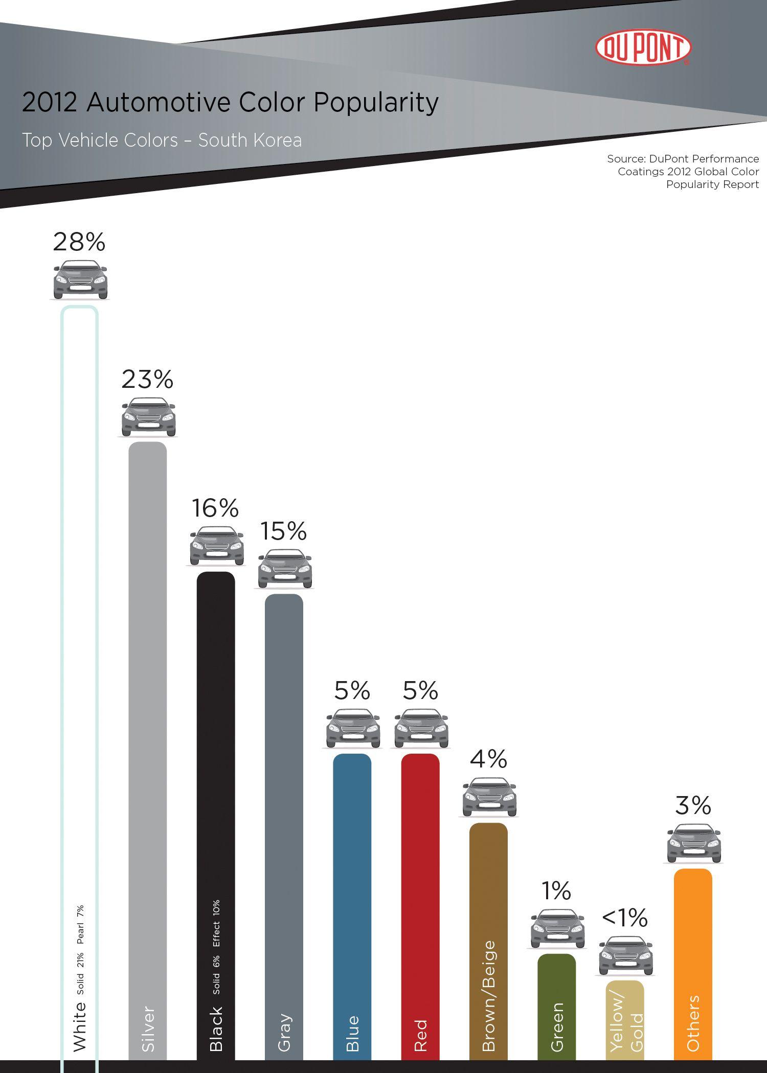Dupont south korea color chart automotive trends pinterest dupont south korea color chart nvjuhfo Gallery
