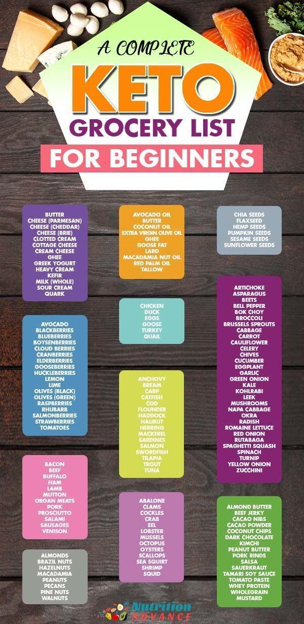 Photo of Keto-Einkaufsliste (mit der Anzahl der Kohlenhydrate für jedes Lebensmittel) – Diät Blog