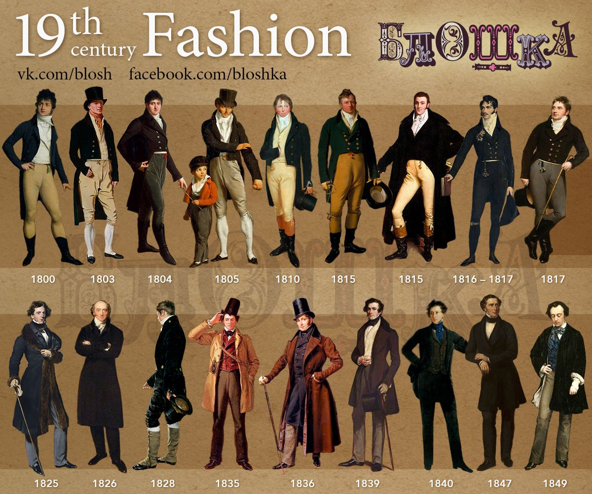 Fashion Timeline.19-th century on Behance (part V)