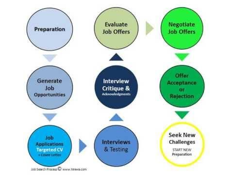 Best Resume Writer And Resume Writing Service Perth Fifo And Mining