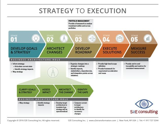 Strategy To Execution Lifecycle Infographic Business HttpItz