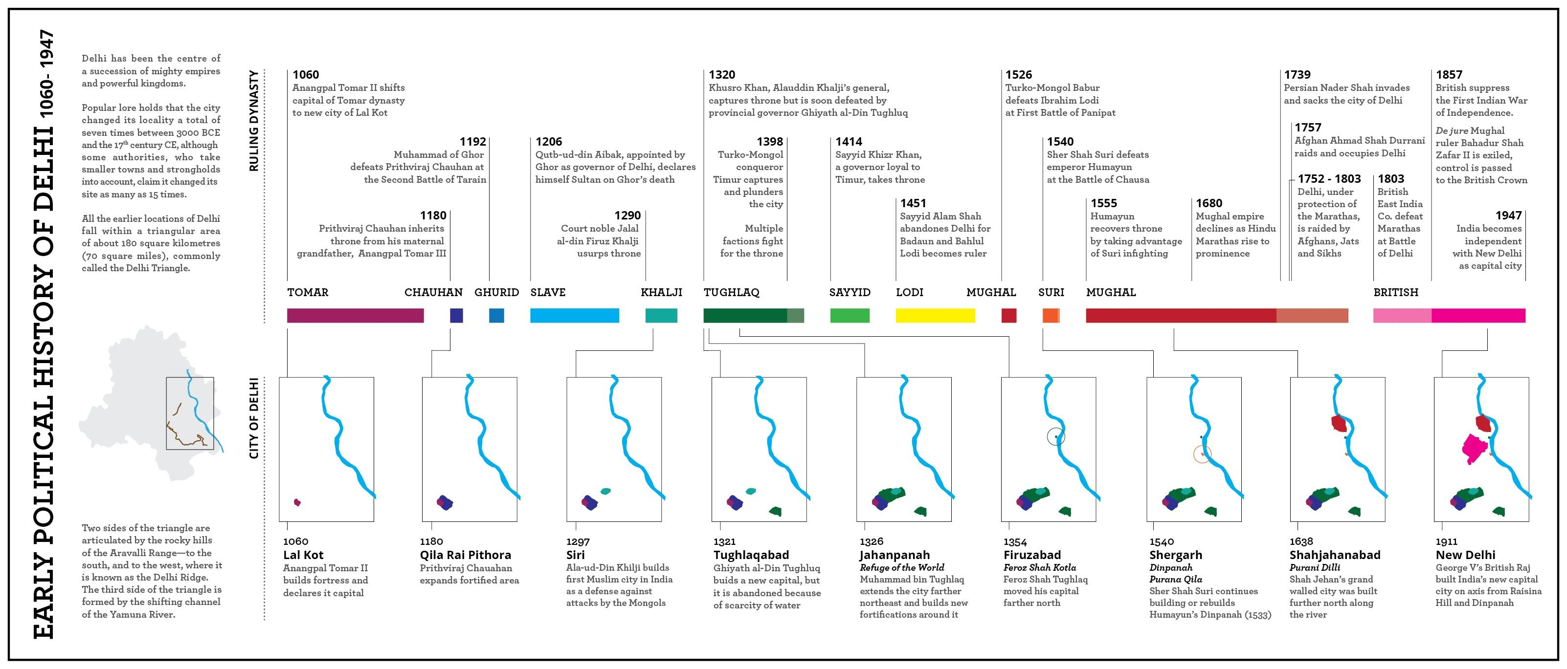 Inspirational History Of Periodic Table Timeline Pdf Tablepriodic Priodic Tablepriodicsample History Of Delhi Timeline Atomic Theory [ 1369 x 3204 Pixel ]