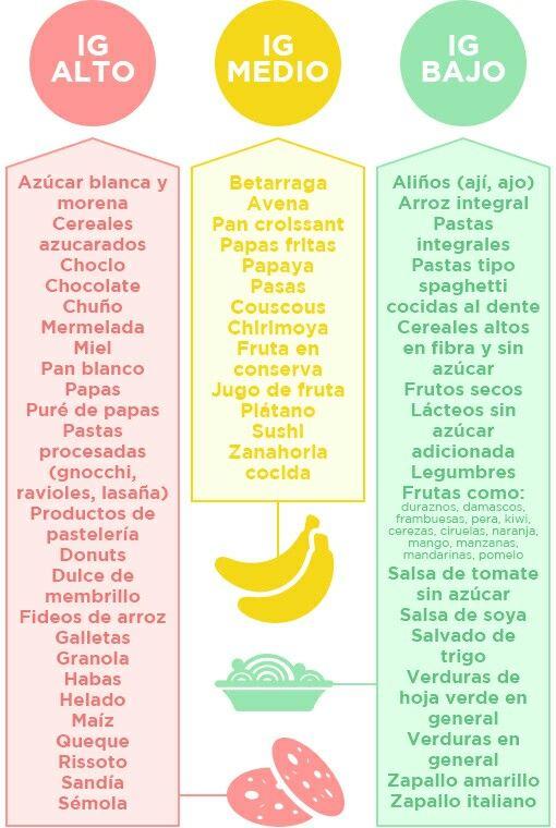 tabla de comida india para la diabetes