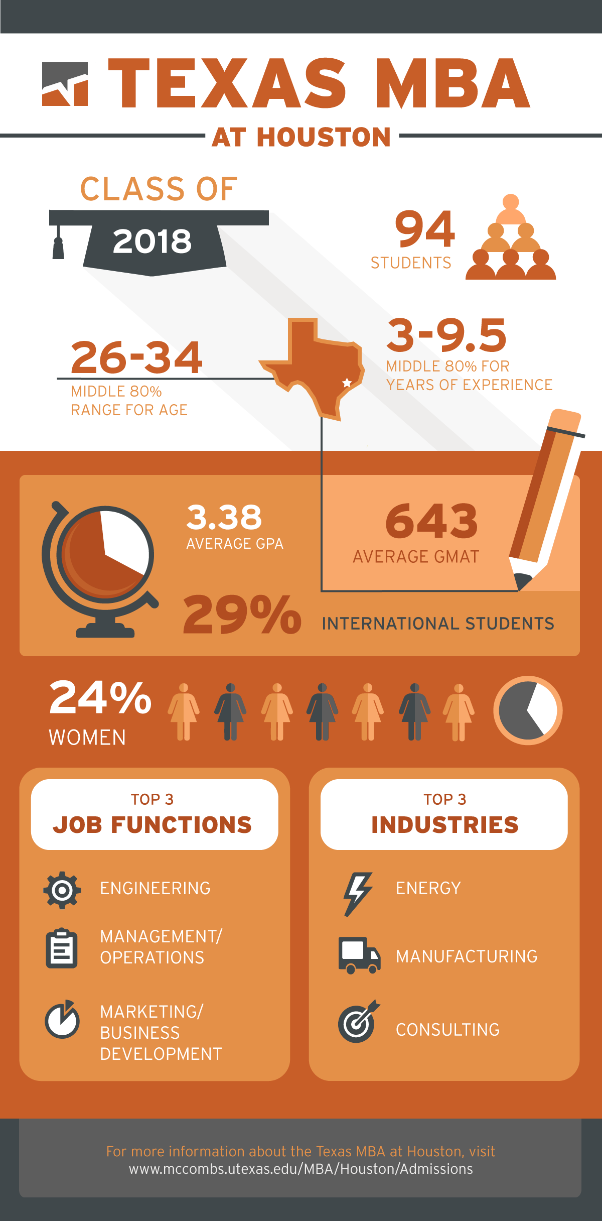 mba at houston class of 2018 mba Mba, Technology