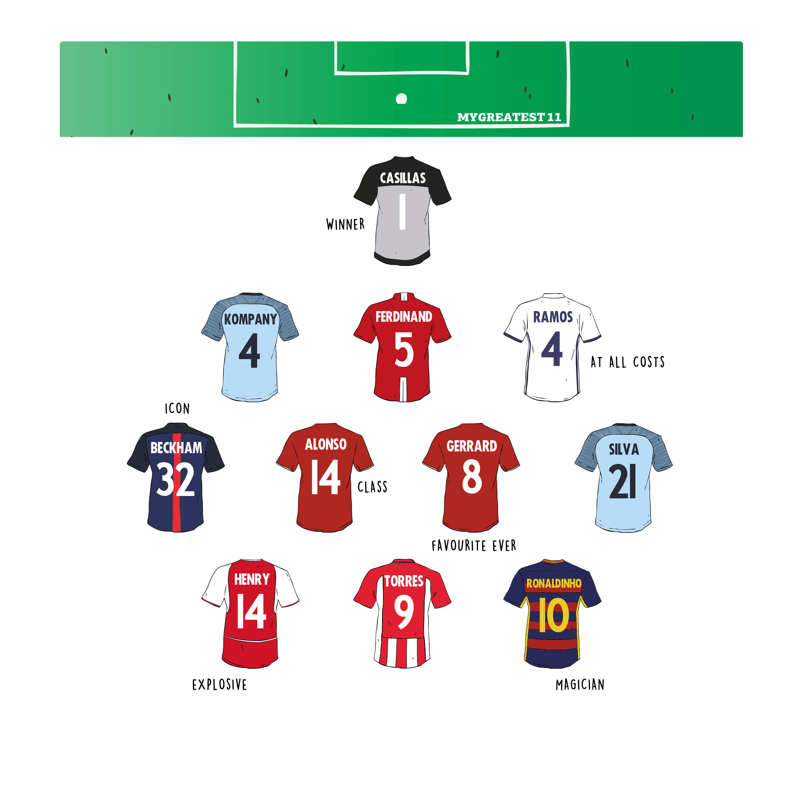My Greatest 11 Create Your Greatest 11 Retro Football Shirts Retro Football Football Formations