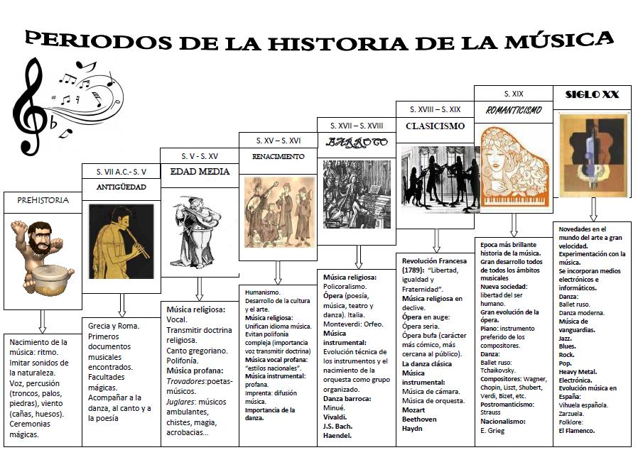 Resultado de imagen de periodos de la historia de la musica linea del tiempo