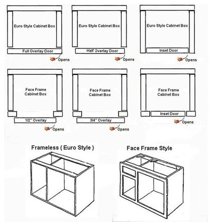 Explains Difference Between Framed And Frameless Cabinetsgreat