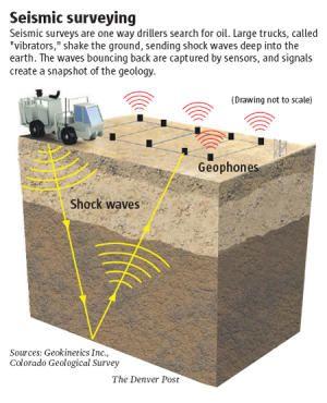 Seismic surveying rattles Colorado homeowners | Energy Links