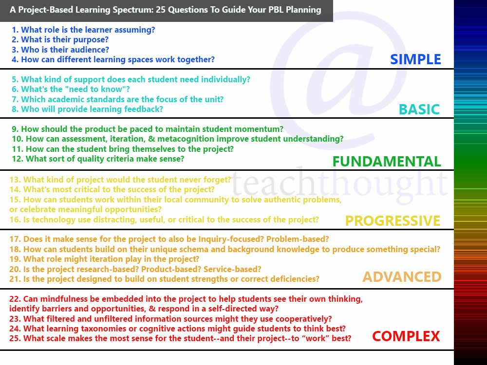 A Project-Based Learning Spectrum 25 Questions To Guide Your PBL - project planning