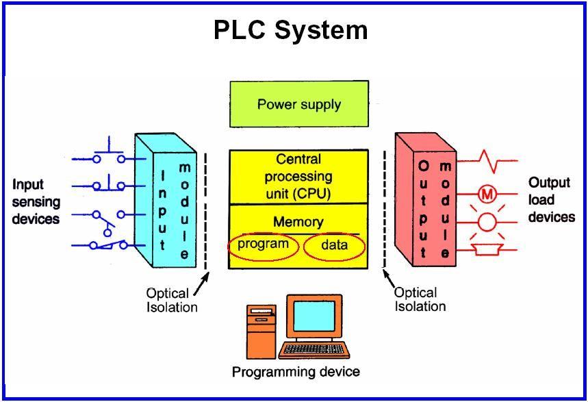 Plc architecture electrical electronics concepts pinterest plc architecture asfbconference2016 Choice Image