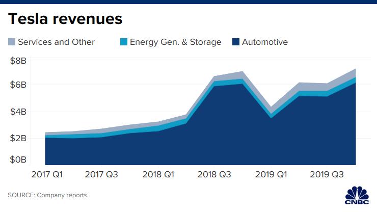 Tesla Tsla Q4 2019 Earnings Tesla Financial News Marketing Data