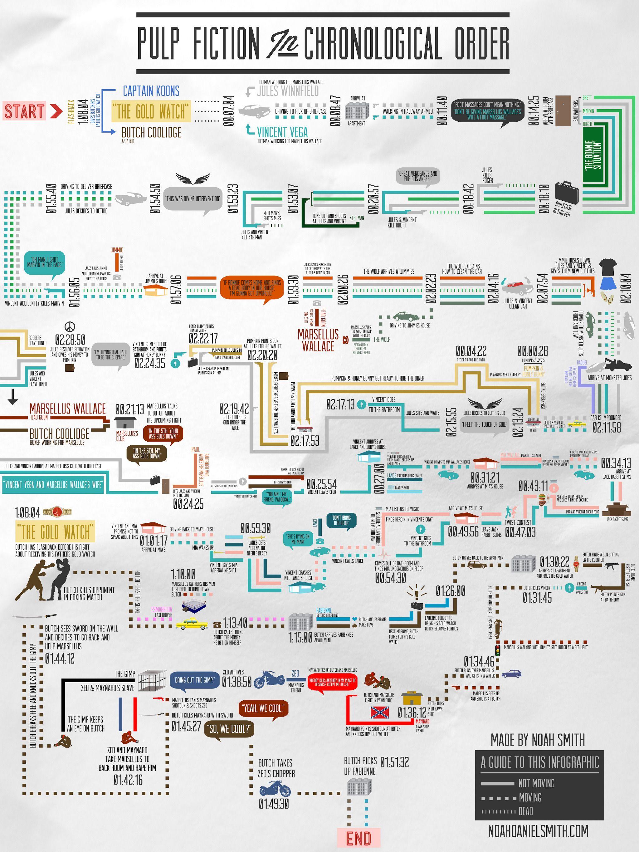 Pulp Fiction Infographic!!! Qué pasó, cuándo y cómo! WOWWW