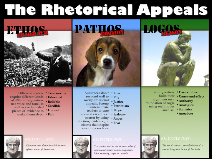 pathos ethos and logos lifeboat ethics summary Writing arguments: a rhetoric with readings with new mycomplab with etext  logos, ethos, pathos,  lifeboat ethics:.