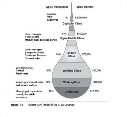 This Chart Goes More Into Depth About How The Social Classes Are