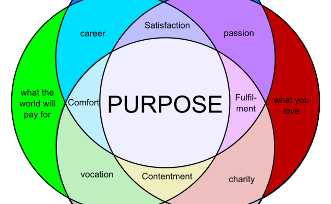 Purpose Venn Diagram Large Productivity In 2018 Pinterest