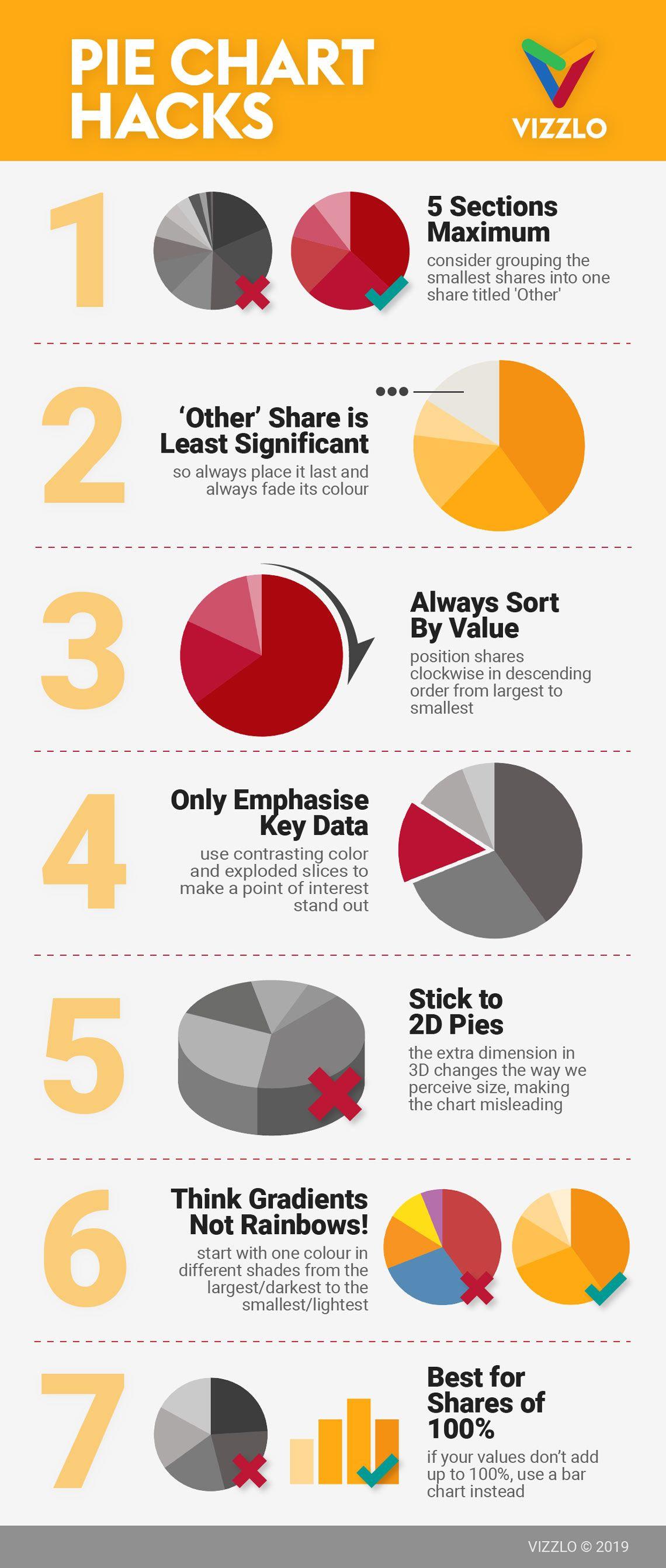 Pie Chart Infographic In 2021 Pie Chart Chart Infographic Infographic Google spreadsheet pie cart