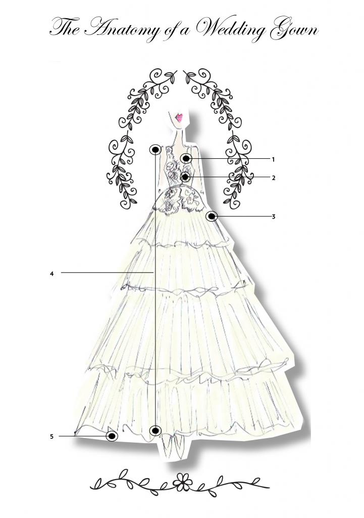 Anatomy of a Wedding Gown