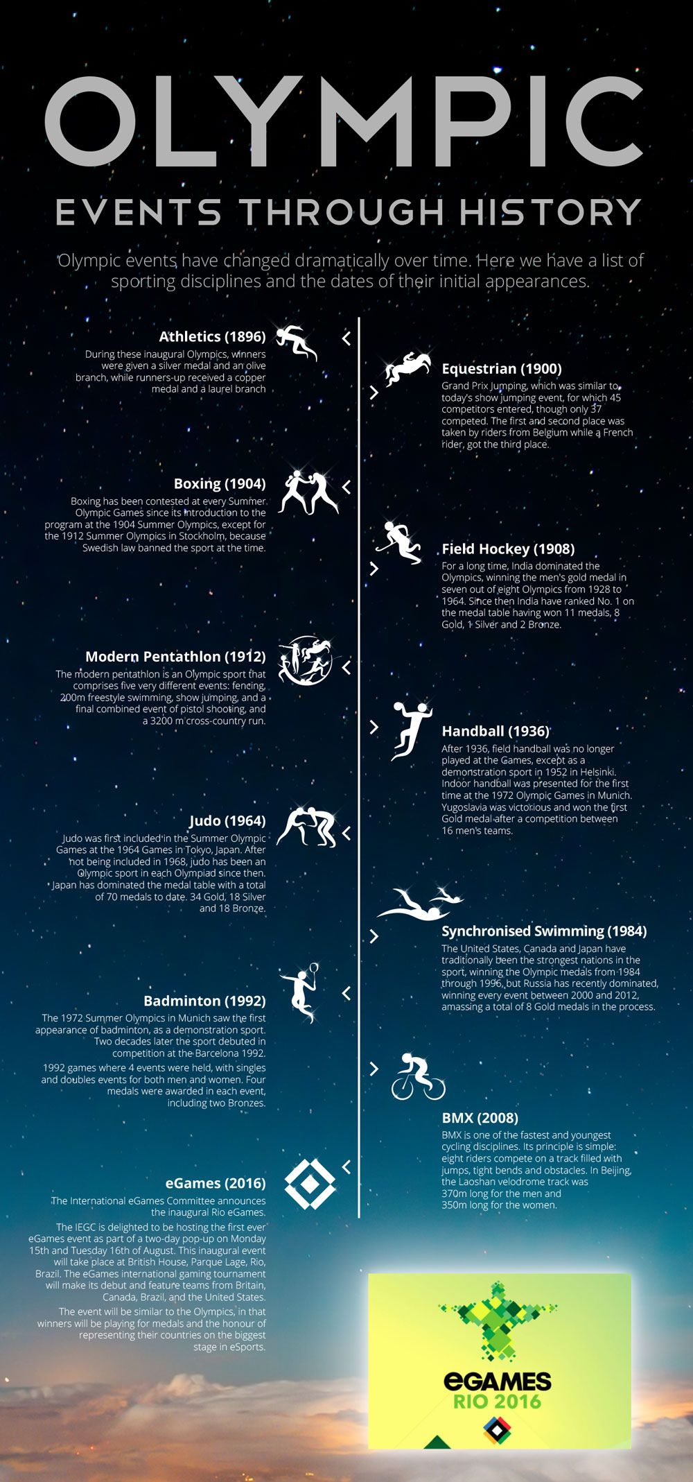 Olympic Events Through History Daily Infographic Olympics History Infographic Infographic
