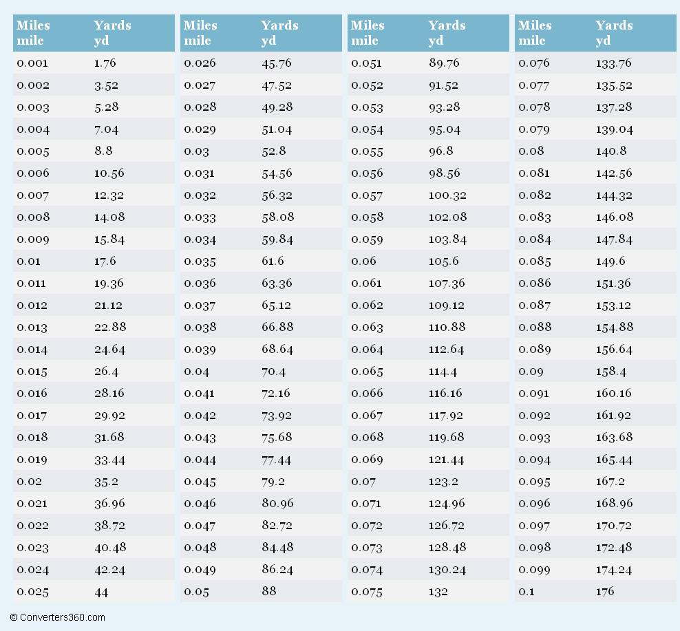 Miles to Yards (mi to yd) conversion chart for length