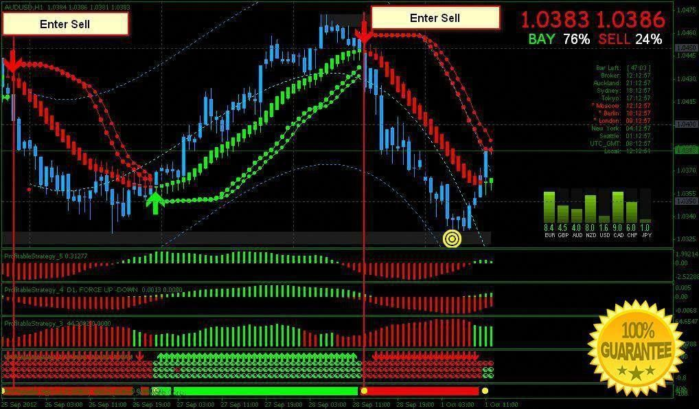 Download Profitable Strategy Trading System For Mt4 Forextrading